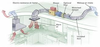 Kitchen Ventilation System Design Kitchen Ventilation System Design How To Provide Makeup Air For