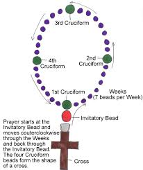 how to make a rosary anglican rosary tutorial sparkle and sprinkle