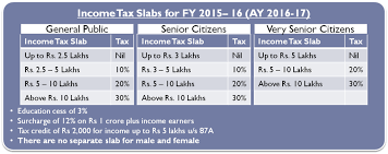 Estimate Income Tax 2015 by Income Tax Calculator For Fy 2015 16 Ay 2016 17