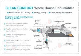 Built In Dehumidifiers For Basements by Clean Comfort Dv070 70 Pint Whole House Ventilating Dehumidifier