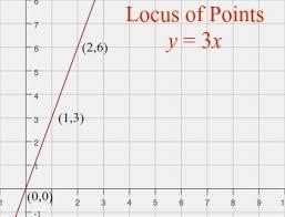 locus of points definition methods u0026 examples video u0026 lesson