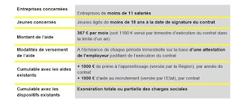 Aipr Examen Qcm Encadrant Cfa Ce Qui Change En 2015 L Aide Supplémentaire Tpe Jeunes