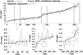 modeling of dissolved oxygen applying stepwise regression and a