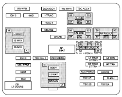 gmc c5500 fuse box diagram fuse box diagram 2006 gmc c5500