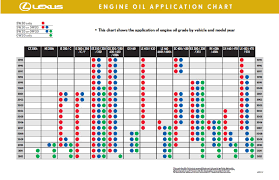 lexus gs 350 oil consumption oil change they put in wrong kind clublexus lexus forum