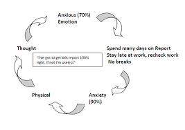 how cbt can help improve perfectionism st patrick u0027s mental