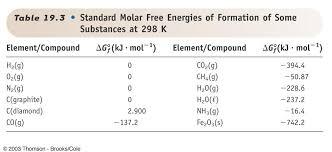 Standard Entropy Change Table Ib Chemistry January 2014