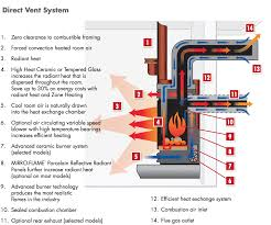 how to vent a gas fireplace binhminh decoration