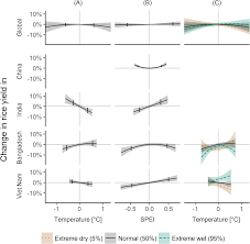 interactions between temperature and drought in global and