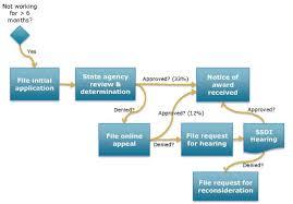 disability resources vestibular disorders association