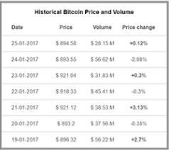 bitcoin yearly chart bitcoin eth and zcash price widget chart widget news widget and