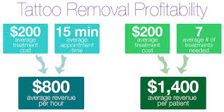 learn to profit with laser tattoo removal new look laser college