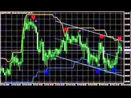 technical analysis pattern recognition technical analysis pattern recognition software best technical