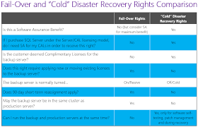 sql server compare tables licensing how to sql server fail over vs cold disaster recovery