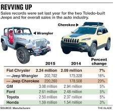toyota jeep 2015 jeep cherokee wrangler set sales records the blade