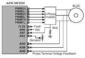 boost automotive electric motor control with dscs