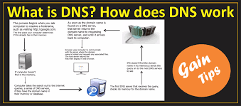 what is dns does dns work youtube