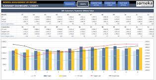 Exles Of Dashboards In Excel by Kpi Dashboard Excel Template 28 Images Kpi Format Kpi