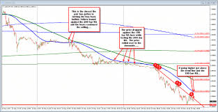 Massachusetts On A Map Forex Technical Analysis Usdchf Nears Last Weeks Lows But Key