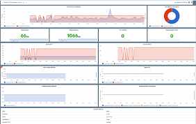 real time performance monitoring with operations bridge i
