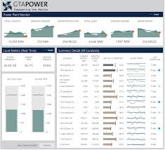 company progress report template dashboard reporting samples dundas bi dundas data visualization an energy dashboard for a power company