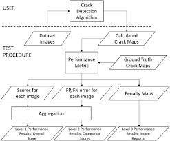 comprehensive quantitative detection algorithm performance