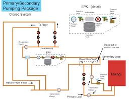 Home Plumbing System Primary Secondary Plumbing Diy Radiant Floor Heating Radiant