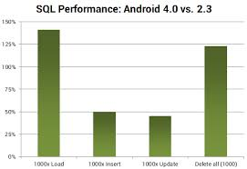 android sql sql performance in android 4 0 open source by greenrobot