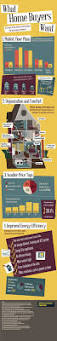 17 best infographics about the home images on pinterest