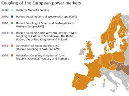 swissgrid market coupling