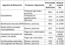 pagos a cuenta y retenciones del impuesto a la renta por agentes de retención del impuesto al valor agregado iva
