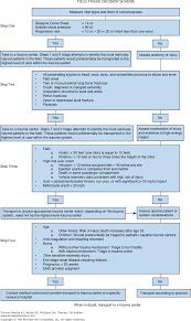 chapter 4 trauma systems triage and transport trauma 7e