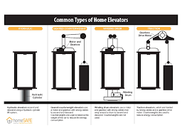elevatortypes infographic downloadable and for media kit final 5 1
