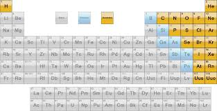 Nonmetals In The Periodic Table Metal And Nonmetal Elements On The Periodic Table Aviongoldcorp