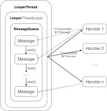 android looper handler looper messagequeue thread源码分析 android开发 开源小组