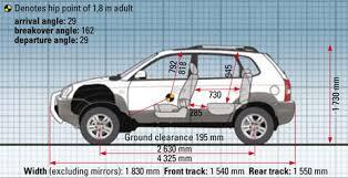 Toyota Rav4 Interior Dimensions Comparative Test Rav4 Vs X Trail Vs Tucson Carmag Co Za