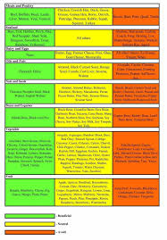 15 best diet images on pinterest blood type diet blood types