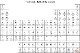 Online Periodic Table by 53 Periodic Table Of Elements Online Online Elements Periodic