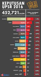 infografik harian metro info grafik pinterest
