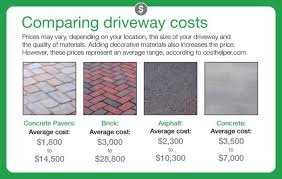 Price For Gravel Per Yard How Much Does It Cost To Pave A Driveway Angie U0027s List