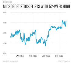 microsoft stock microsoft shares almost hit a 52 week high here s why fortune