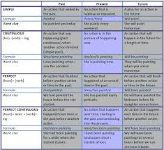 body parts esl worksheets of the day pinterest bodies simple