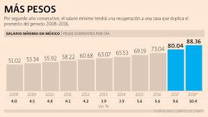 sueldos profesionales en mxico 2016 salario mínimo será de 88 04 en el 2018 el economista
