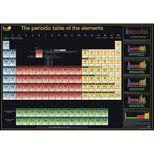 periodic table poster large periodic table poster large periodic table shop