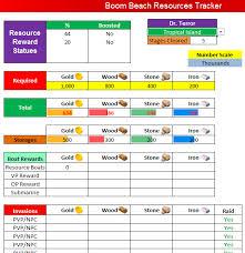Resource Management Spreadsheet Boom Tracker Spreadsheet