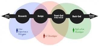 le designer comprendre l ux design en 10 images du mmi