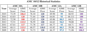 amc 10 12 historical results ivy league education center