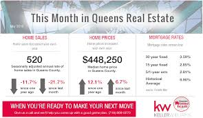 this month in queens real estate may 2016 real estate agents in