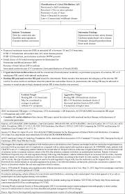 disease management current practice guidelines in primary care