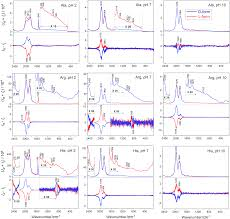 chiral sensing of amino acids and proteins chelating with eu iii